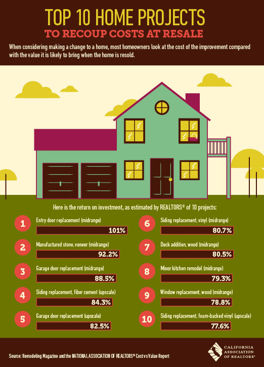 Top 10 home projects to recoup costs at resale - Best roi home improvements ...