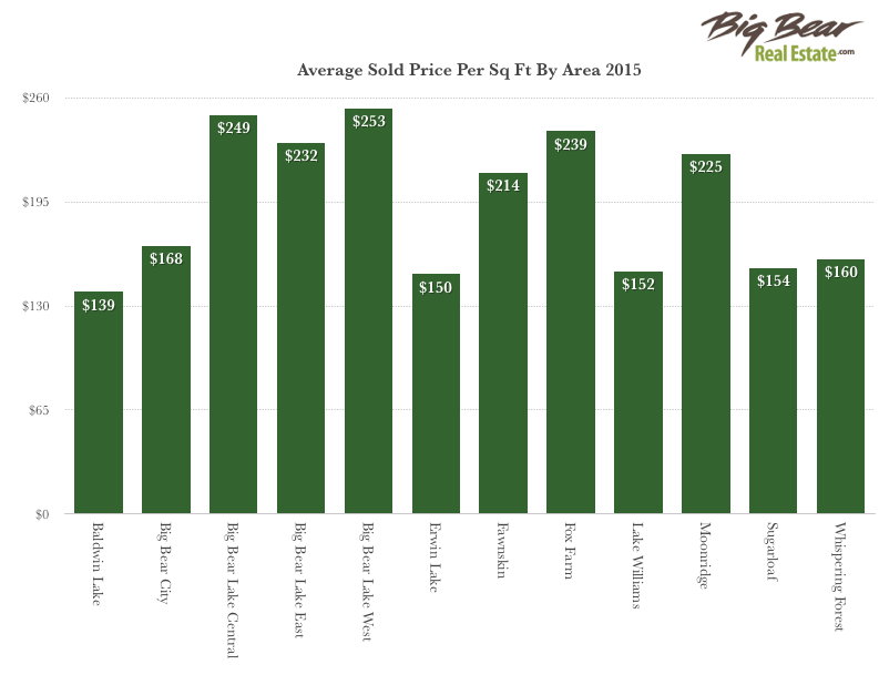 price sq ft by area