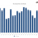 Big Bear Real Estate Market July 2017