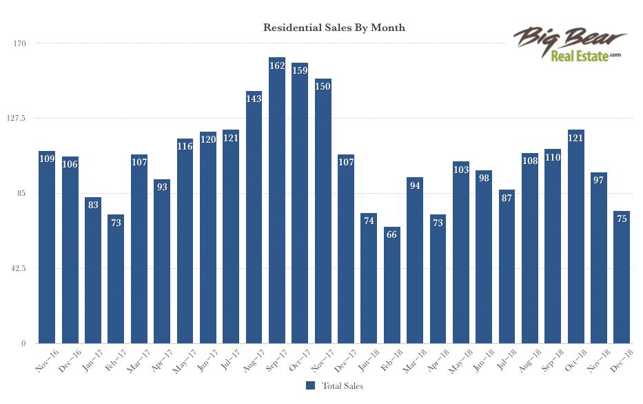 Big Bear Real Estate Market 2018 | BigBearRealEstate com